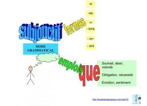 LE SUBJONCTIF (indicatif ou infinitif) subjonctif-2-300x216